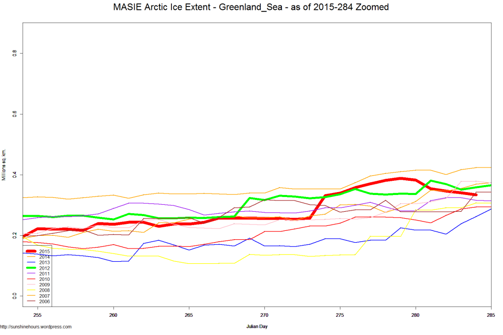 MASIE Arctic Ice Extent - Greenland_Sea - as of 2015-284 Zoomed