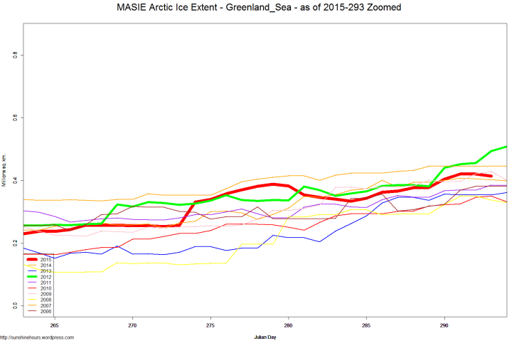 MASIE Arctic Ice Extent - Greenland_Sea - as of 2015-293 Zoomed