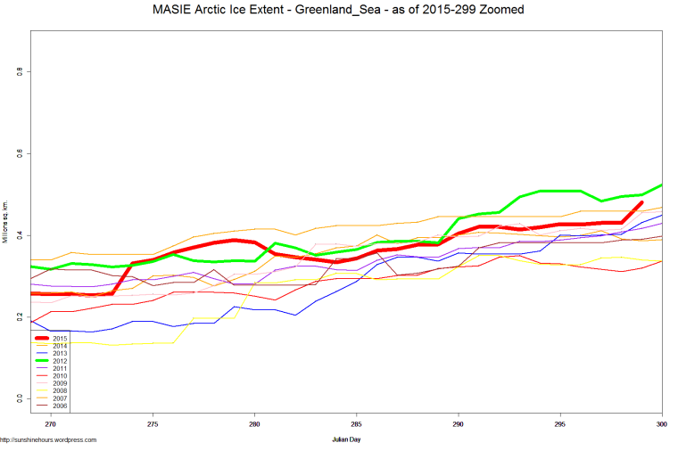 MASIE Arctic Ice Extent - Greenland_Sea - as of 2015-299 Zoomed