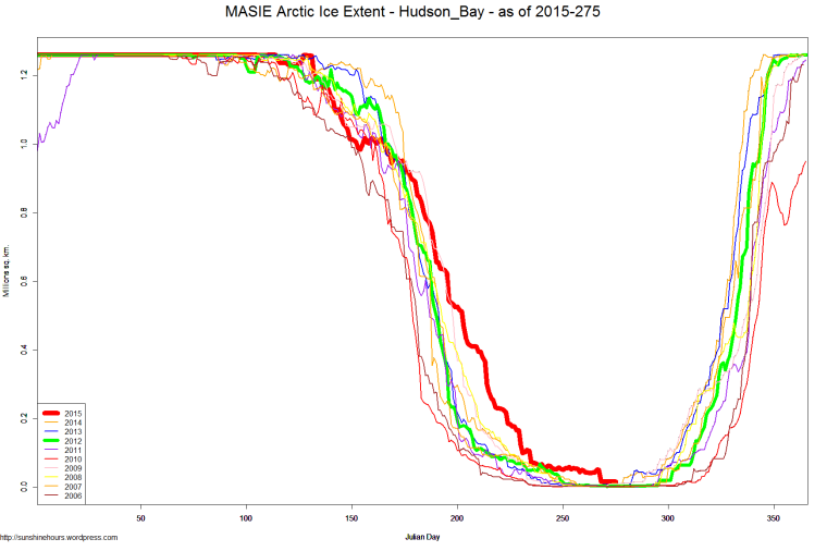 MASIE Arctic Ice Extent - Hudson_Bay - as of 2015-275