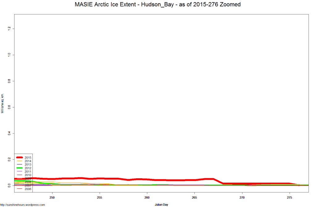 MASIE Arctic Ice Extent - Hudson_Bay - as of 2015-276 Zoomed