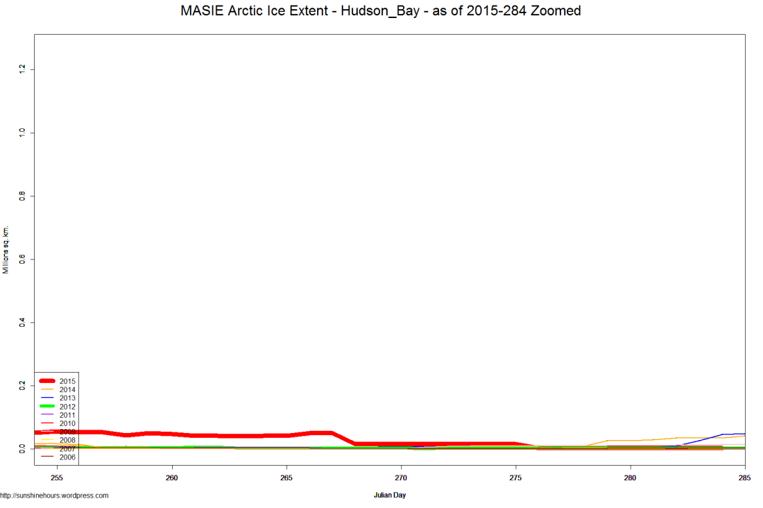 MASIE Arctic Ice Extent - Hudson_Bay - as of 2015-284 Zoomed