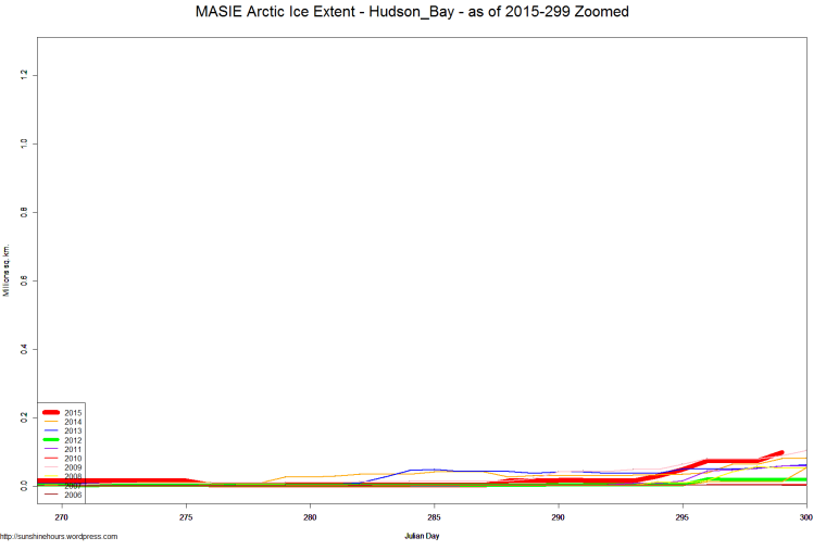 MASIE Arctic Ice Extent - Hudson_Bay - as of 2015-299 Zoomed