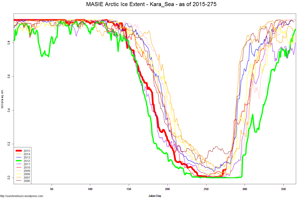 MASIE Arctic Ice Extent - Kara_Sea - as of 2015-275