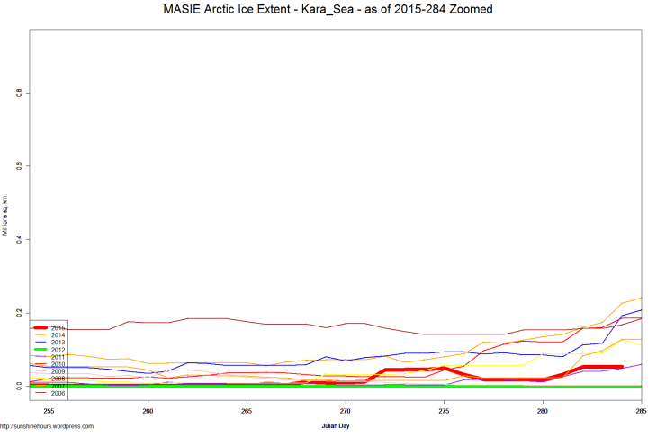 MASIE Arctic Ice Extent - Kara_Sea - as of 2015-284 Zoomed