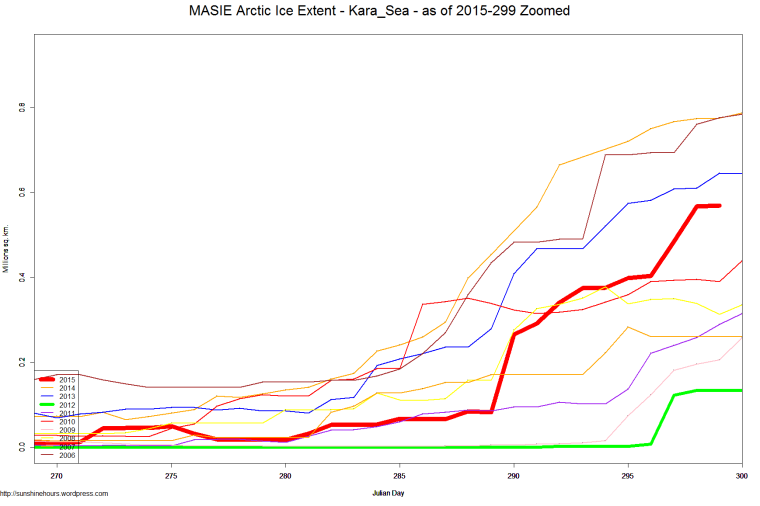 MASIE Arctic Ice Extent - Kara_Sea - as of 2015-299 Zoomed