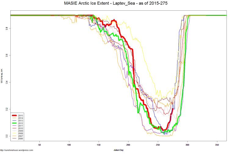 MASIE Arctic Ice Extent - Laptev_Sea - as of 2015-275