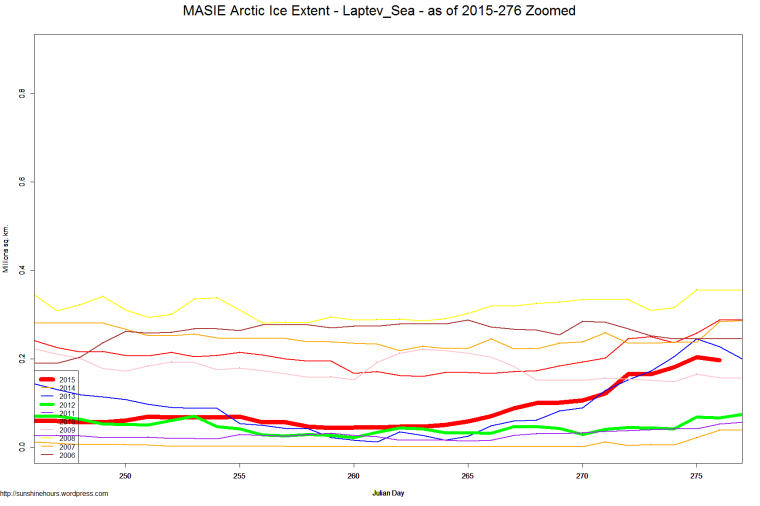 MASIE Arctic Ice Extent - Laptev_Sea - as of 2015-276 Zoomed
