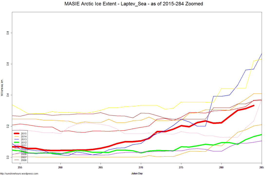 MASIE Arctic Ice Extent - Laptev_Sea - as of 2015-284 Zoomed