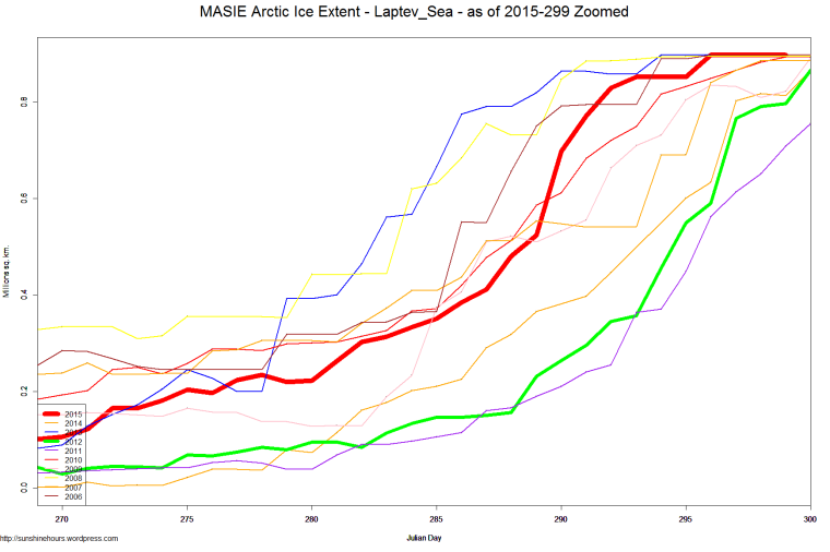 MASIE Arctic Ice Extent - Laptev_Sea - as of 2015-299 Zoomed