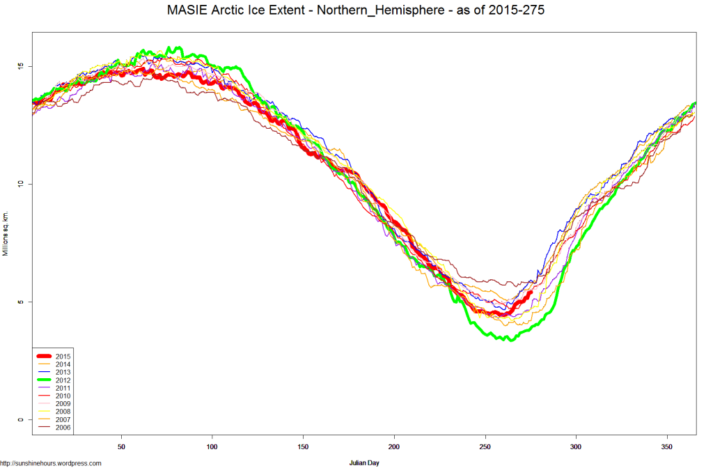 MASIE Arctic Ice Extent - Northern_Hemisphere - as of 2015-275