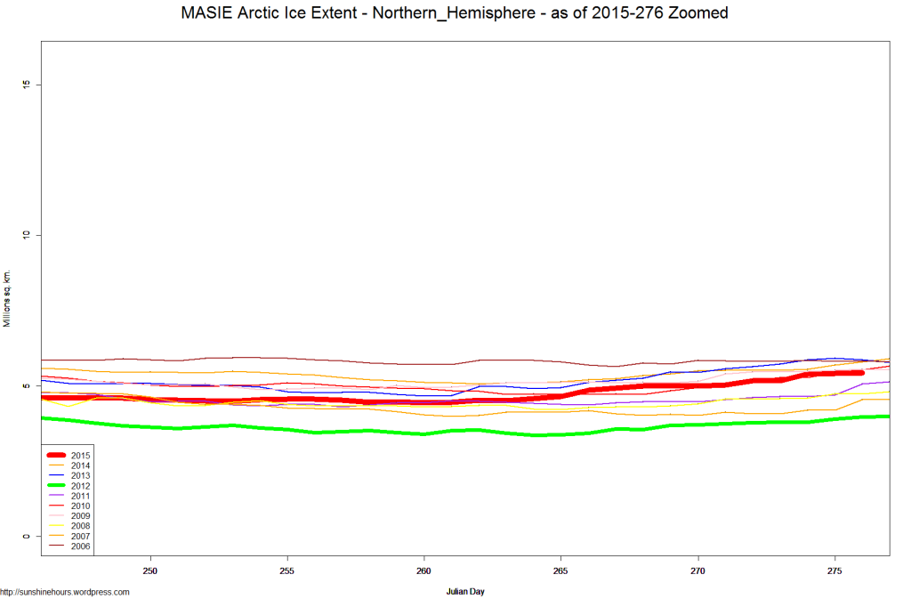 MASIE Arctic Ice Extent - Northern_Hemisphere - as of 2015-276 Zoomed