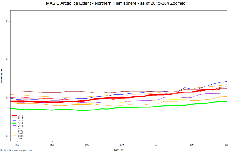 MASIE Arctic Ice Extent - Northern_Hemisphere - as of 2015-284 Zoomed