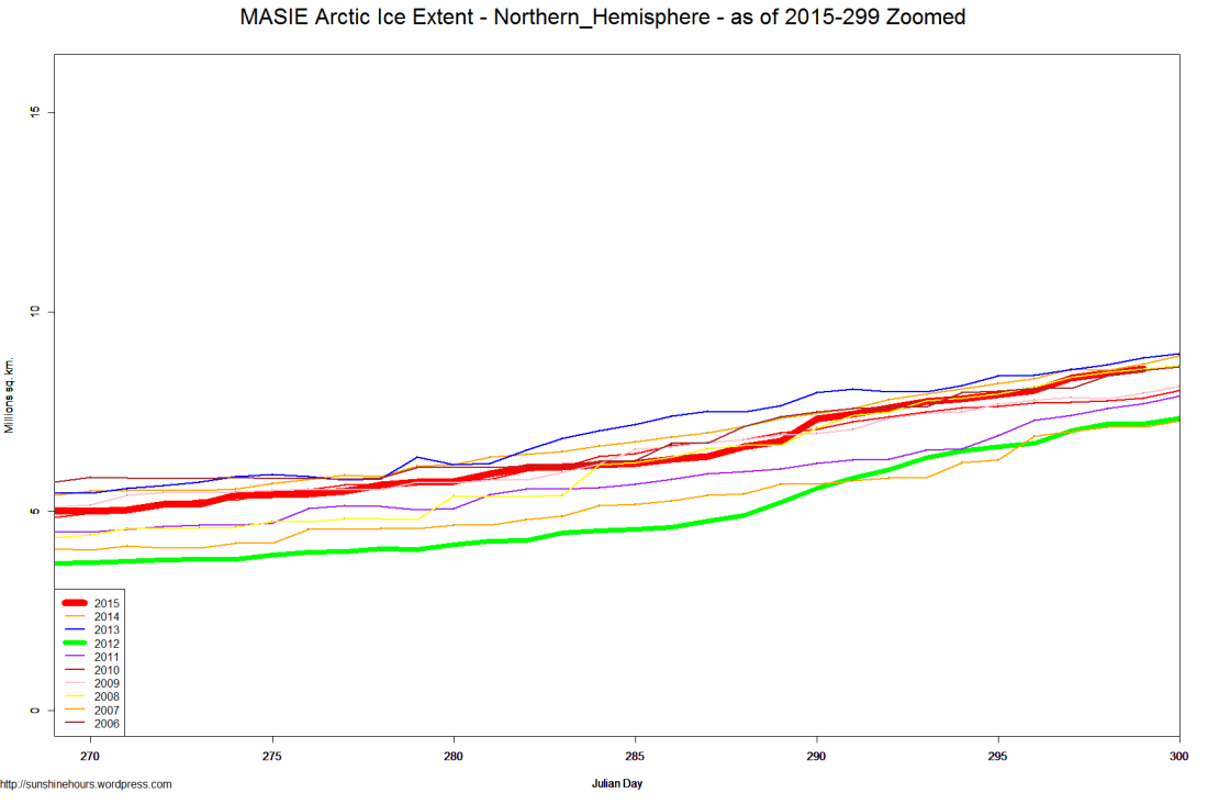 MASIE Arctic Ice Extent - Northern_Hemisphere - as of 2015-299 Zoomed