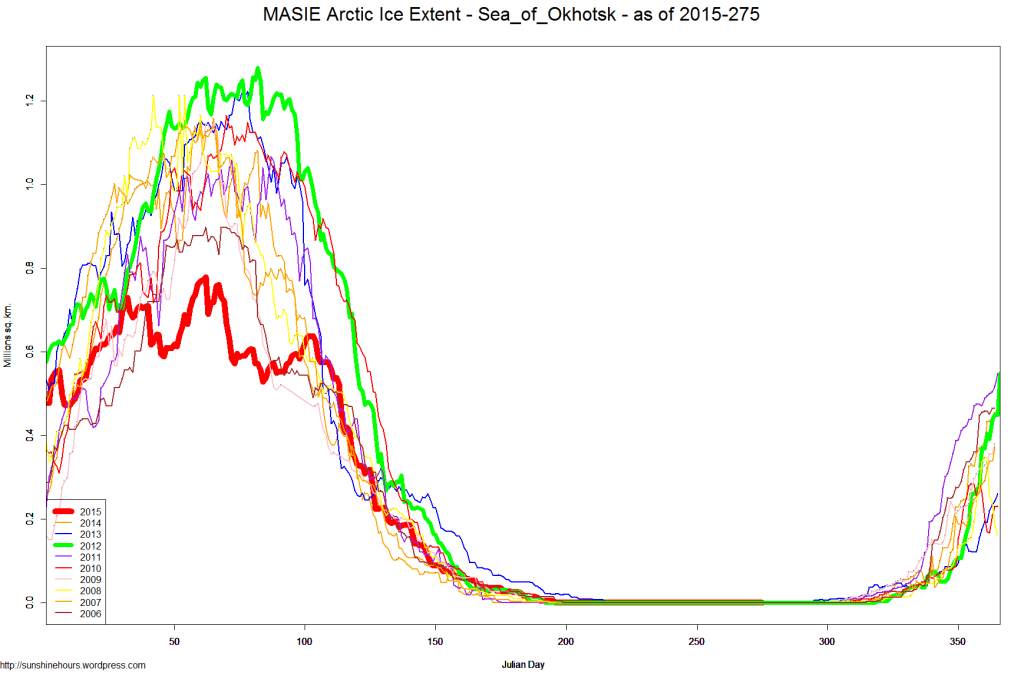 MASIE Arctic Ice Extent - Sea_of_Okhotsk - as of 2015-275