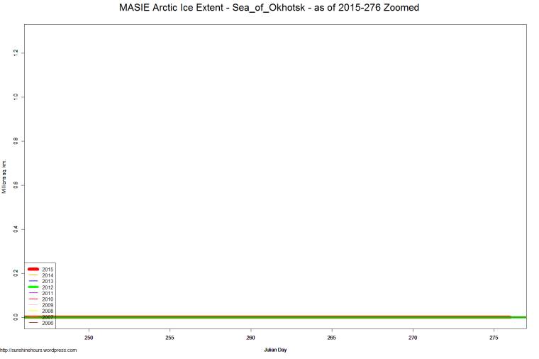 MASIE Arctic Ice Extent - Sea_of_Okhotsk - as of 2015-276 Zoomed