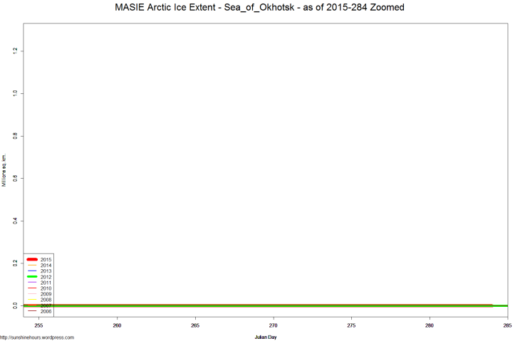 MASIE Arctic Ice Extent - Sea_of_Okhotsk - as of 2015-284 Zoomed