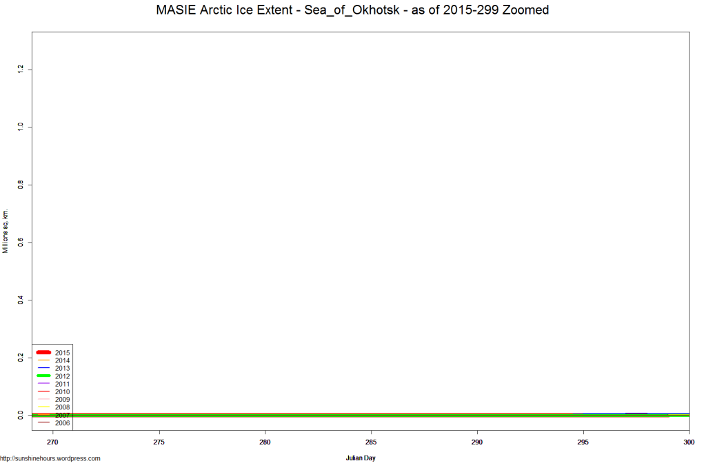 MASIE Arctic Ice Extent - Sea_of_Okhotsk - as of 2015-299 Zoomed