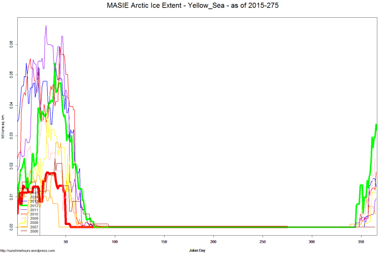 MASIE Arctic Ice Extent - Yellow_Sea - as of 2015-275