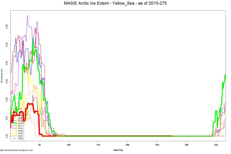 MASIE Arctic Ice Extent - Yellow_Sea - as of 2015-275