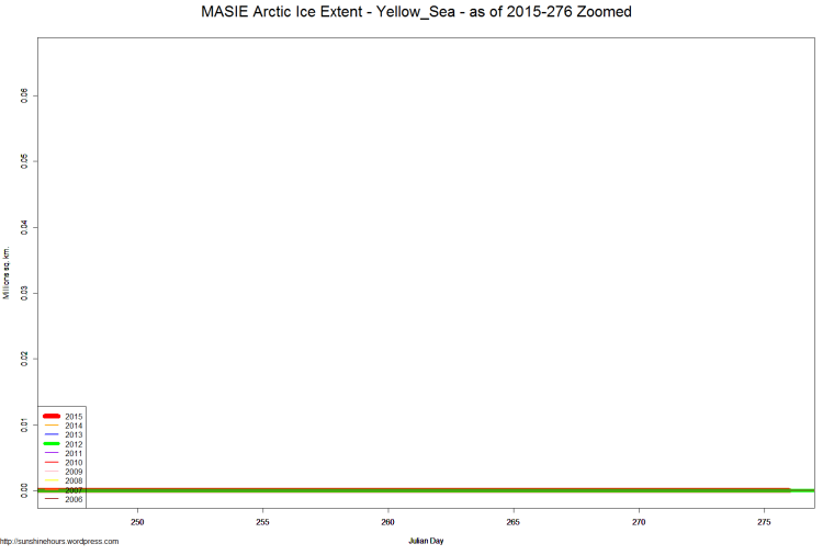 MASIE Arctic Ice Extent - Yellow_Sea - as of 2015-276 Zoomed