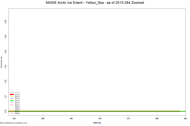 MASIE Arctic Ice Extent - Yellow_Sea - as of 2015-284 Zoomed