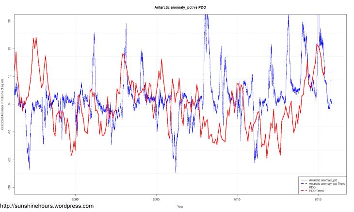 Antarctic anomaly_pct vs PDO