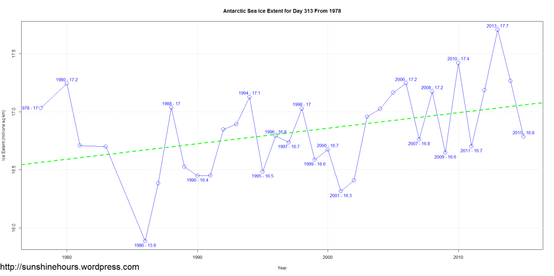 Antarctic Sea Ice Extent for Day 313 From 1978