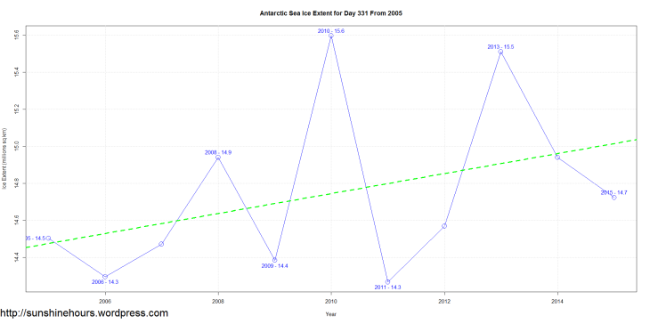 Antarctic Sea Ice Extent for Day 331 From 2005