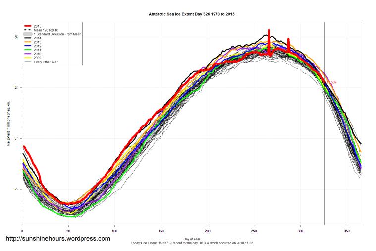 Antarctic_Sea_Ice_Extent_2015_Day_326_1981-2010
