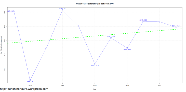 Arctic Sea Ice Extent for Day 331 From 2005