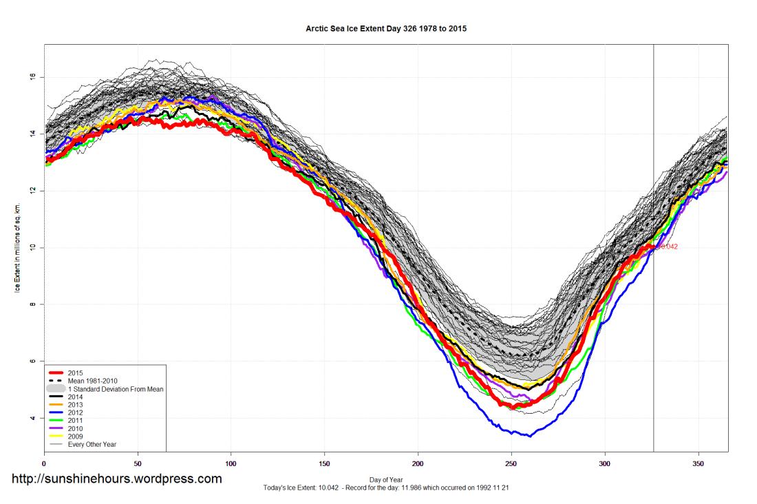 Arctic_Sea_Ice_Extent_2015_Day_326_1981-2010
