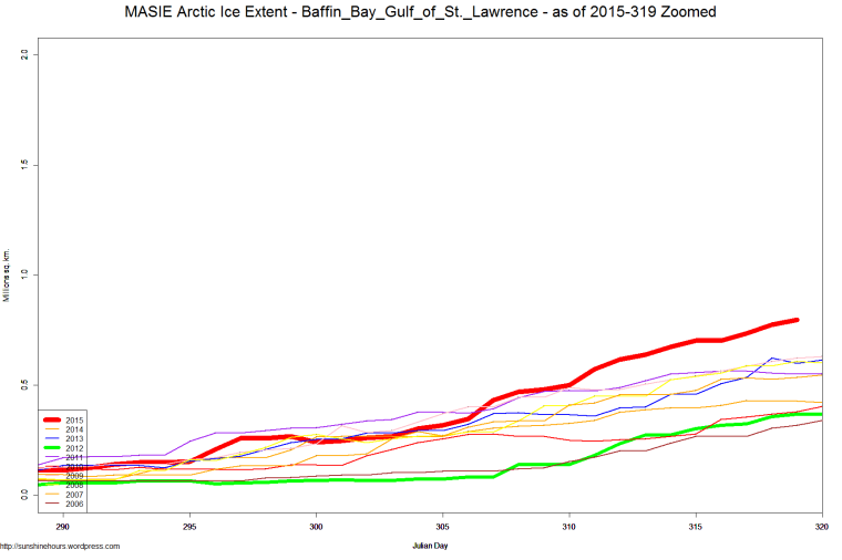 MASIE Arctic Ice Extent - Baffin_Bay_Gulf_of_St._Lawrence - as of 2015-319 Zoomed