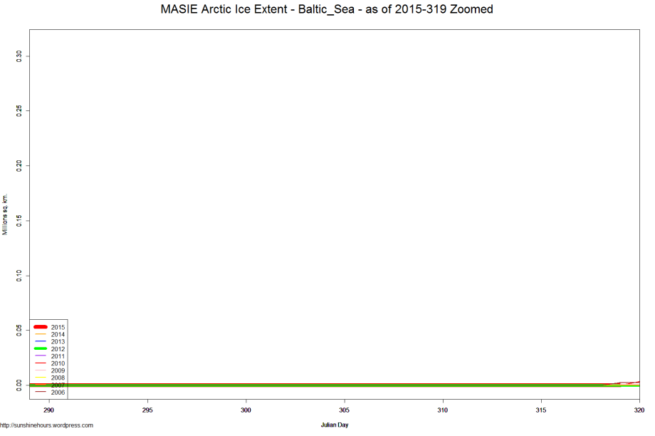 MASIE Arctic Ice Extent - Baltic_Sea - as of 2015-319 Zoomed