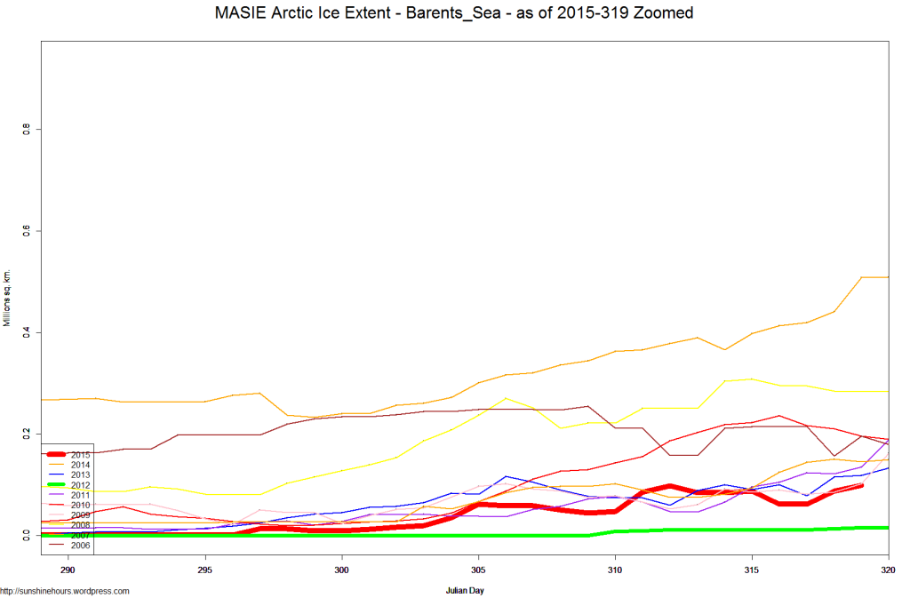 MASIE Arctic Ice Extent - Barents_Sea - as of 2015-319 Zoomed