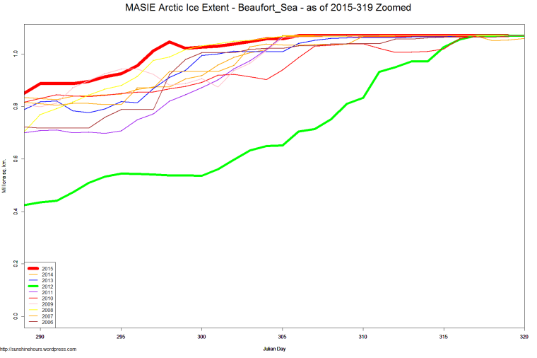 MASIE Arctic Ice Extent - Beaufort_Sea - as of 2015-319 Zoomed