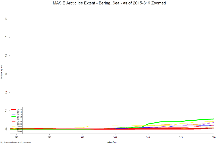 MASIE Arctic Ice Extent - Bering_Sea - as of 2015-319 Zoomed