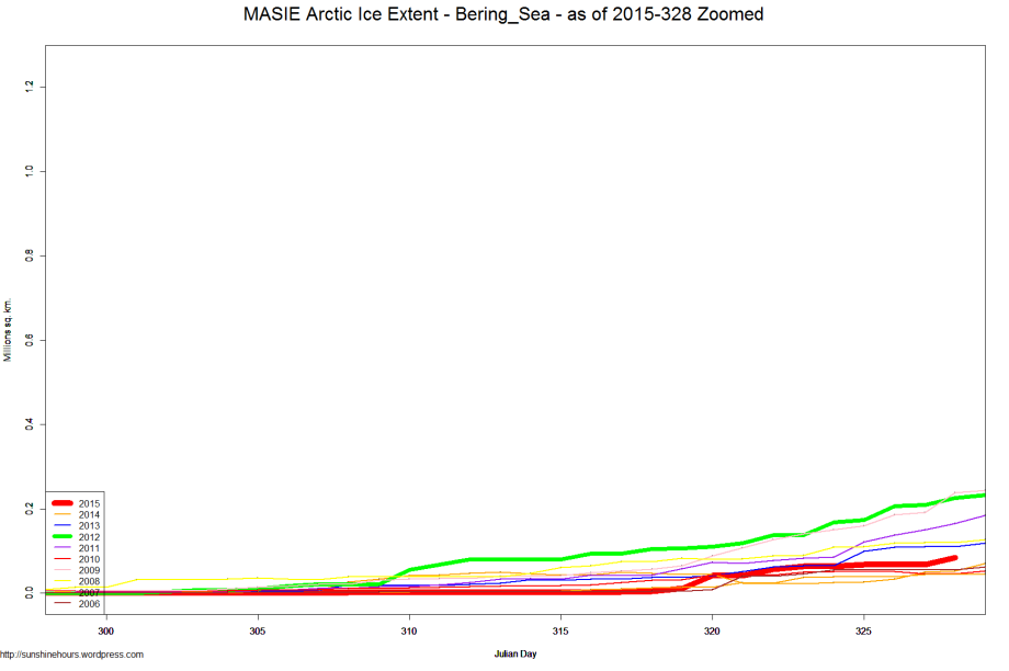 MASIE Arctic Ice Extent - Bering_Sea - as of 2015-328 Zoomed