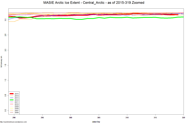 MASIE Arctic Ice Extent - Central_Arctic - as of 2015-319 Zoomed