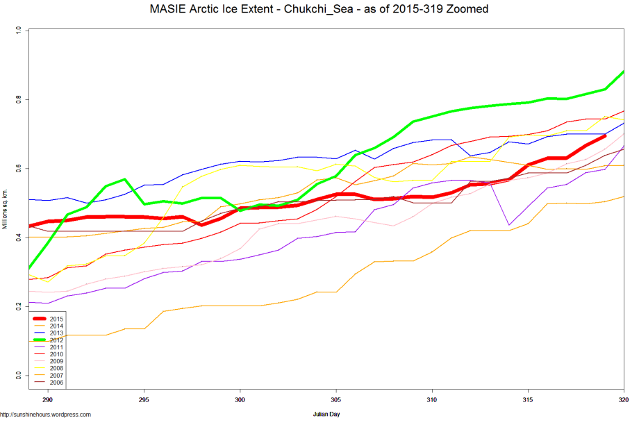 MASIE Arctic Ice Extent - Chukchi_Sea - as of 2015-319 Zoomed