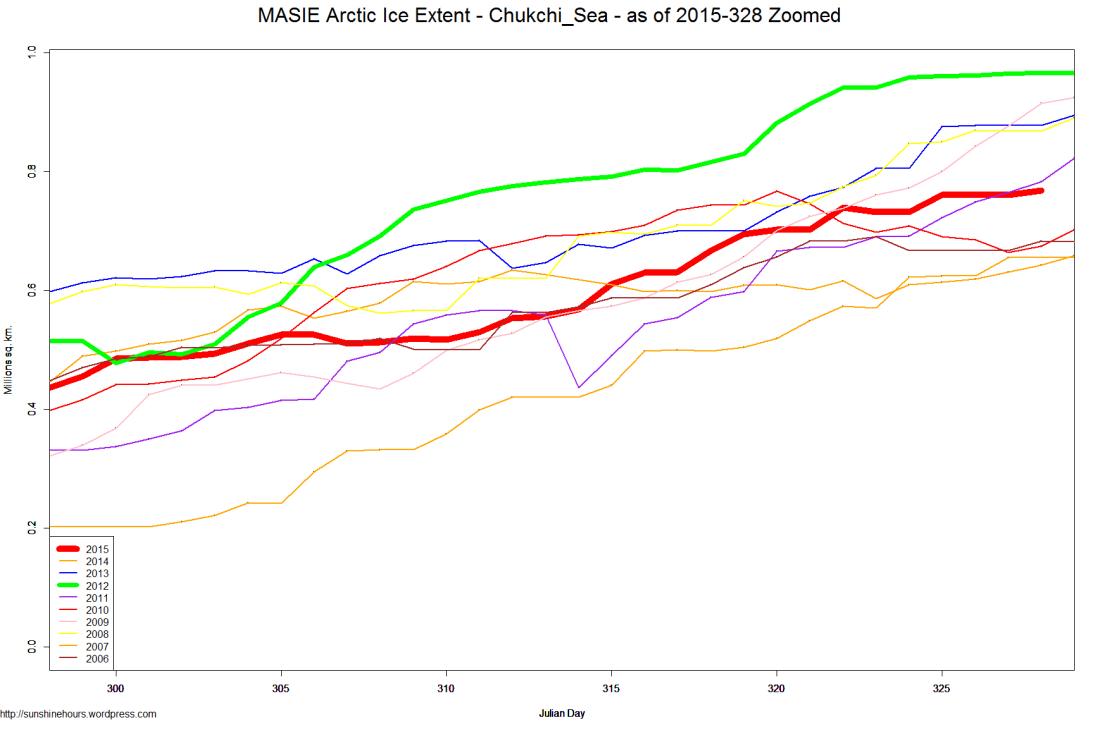 MASIE Arctic Ice Extent - Chukchi_Sea - as of 2015-328 Zoomed