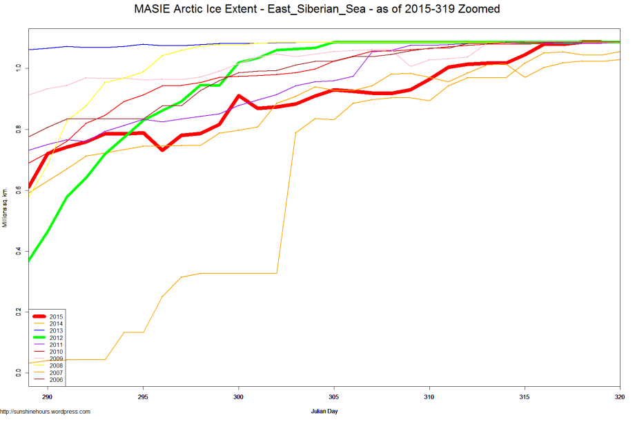 MASIE Arctic Ice Extent - East_Siberian_Sea - as of 2015-319 Zoomed