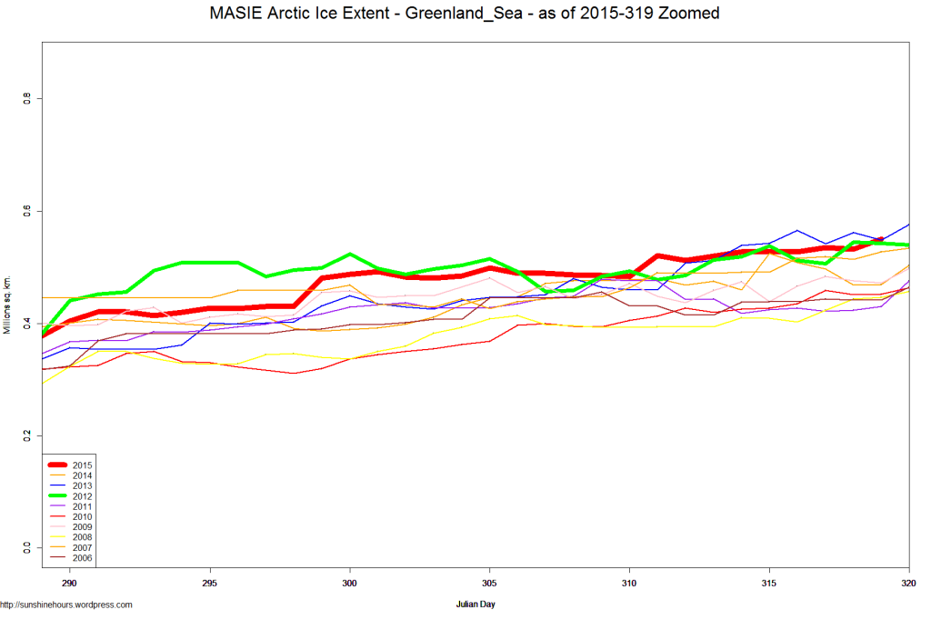 MASIE Arctic Ice Extent - Greenland_Sea - as of 2015-319 Zoomed