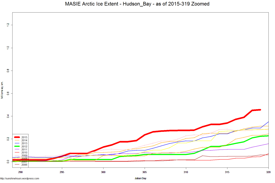 MASIE Arctic Ice Extent - Hudson_Bay - as of 2015-319 Zoomed