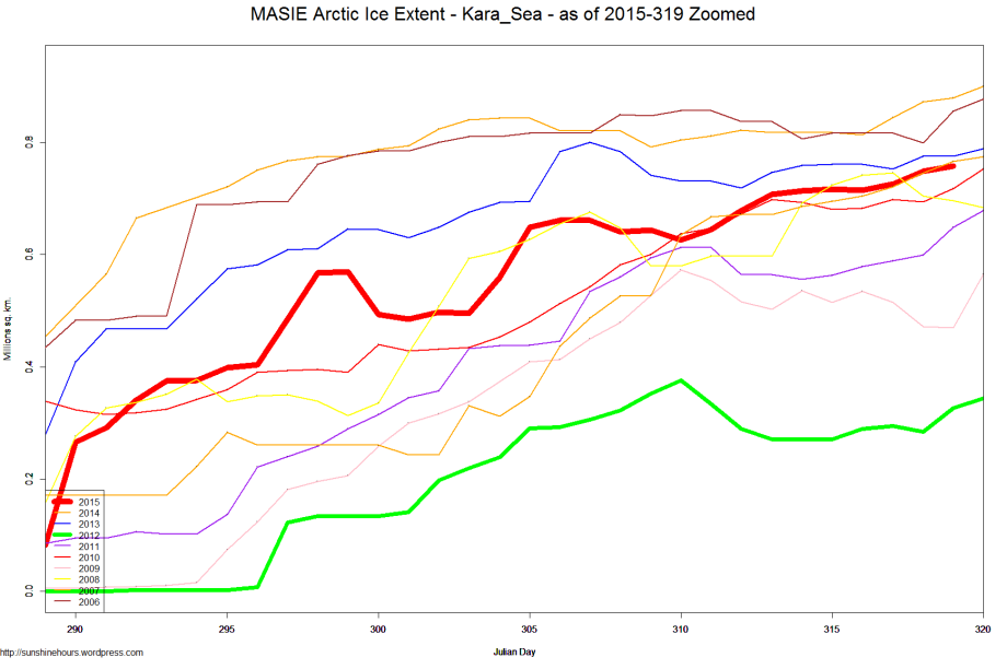 MASIE Arctic Ice Extent - Kara_Sea - as of 2015-319 Zoomed