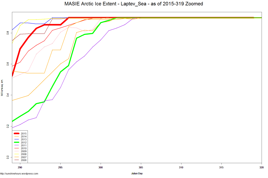 MASIE Arctic Ice Extent - Laptev_Sea - as of 2015-319 Zoomed