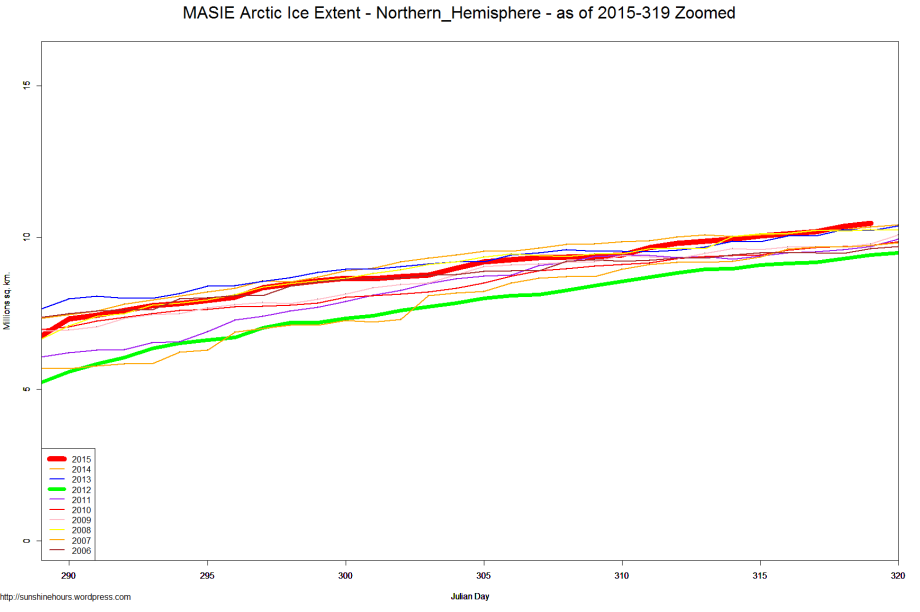 MASIE Arctic Ice Extent - Northern_Hemisphere - as of 2015-319 Zoomed