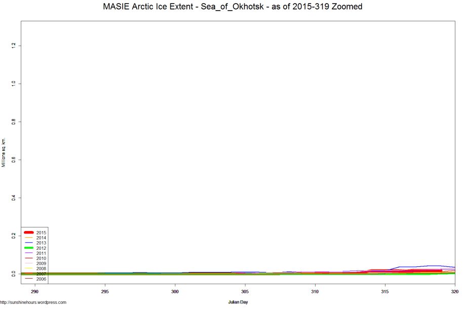 MASIE Arctic Ice Extent - Sea_of_Okhotsk - as of 2015-319 Zoomed