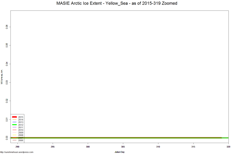 MASIE Arctic Ice Extent - Yellow_Sea - as of 2015-319 Zoomed