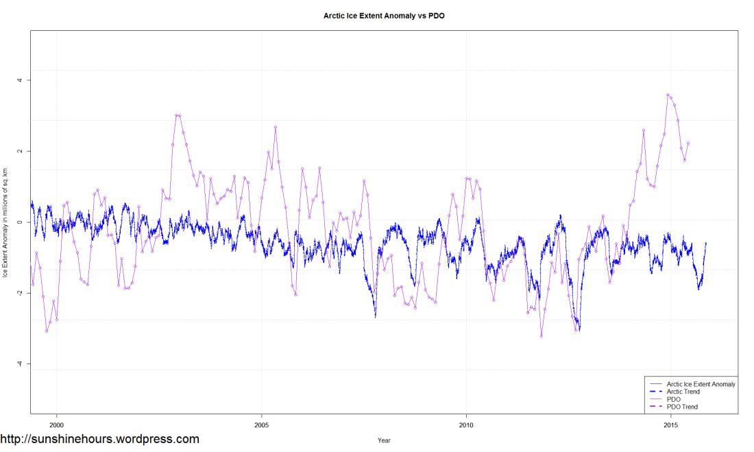 Sea_Ice_Extent_Trends_Arctic_vs_PDO